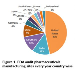 FDA-audit-pharmaceuticals-manufacturing-sites-every-year-country-wise