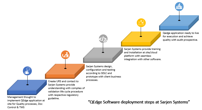 qedge software deployment steps at sarjen systems